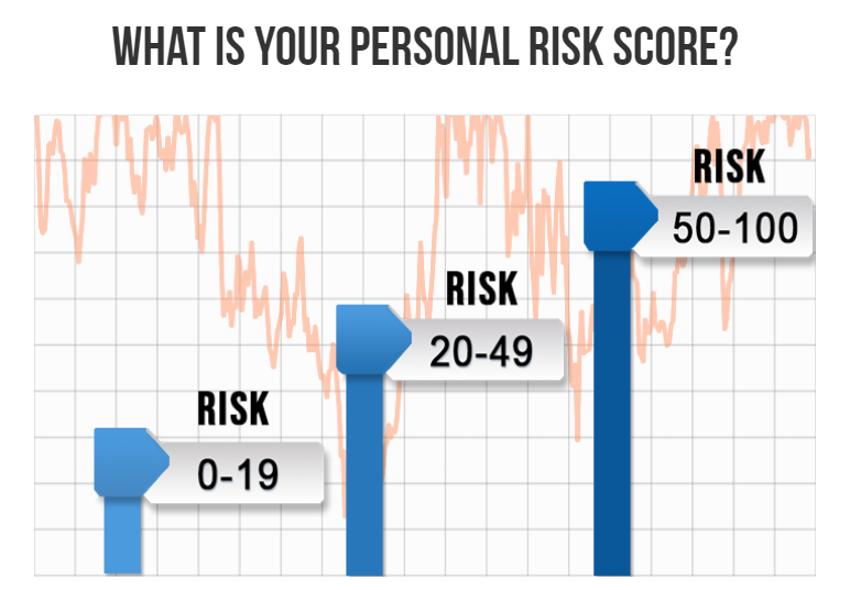 What is your personal risk score?